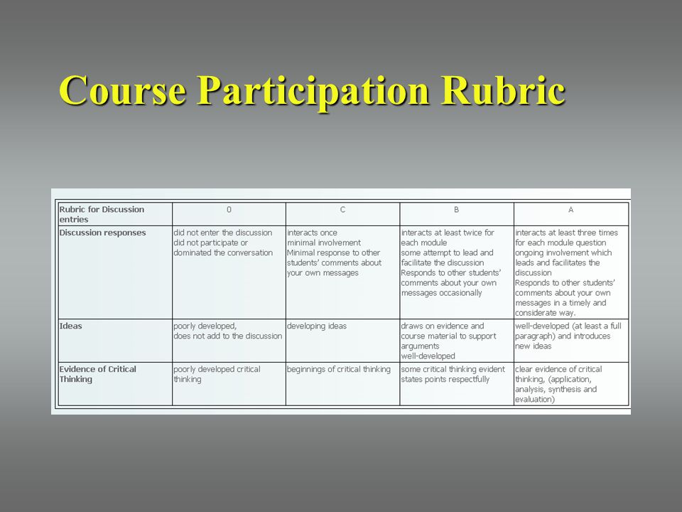 Course Participation Rubric