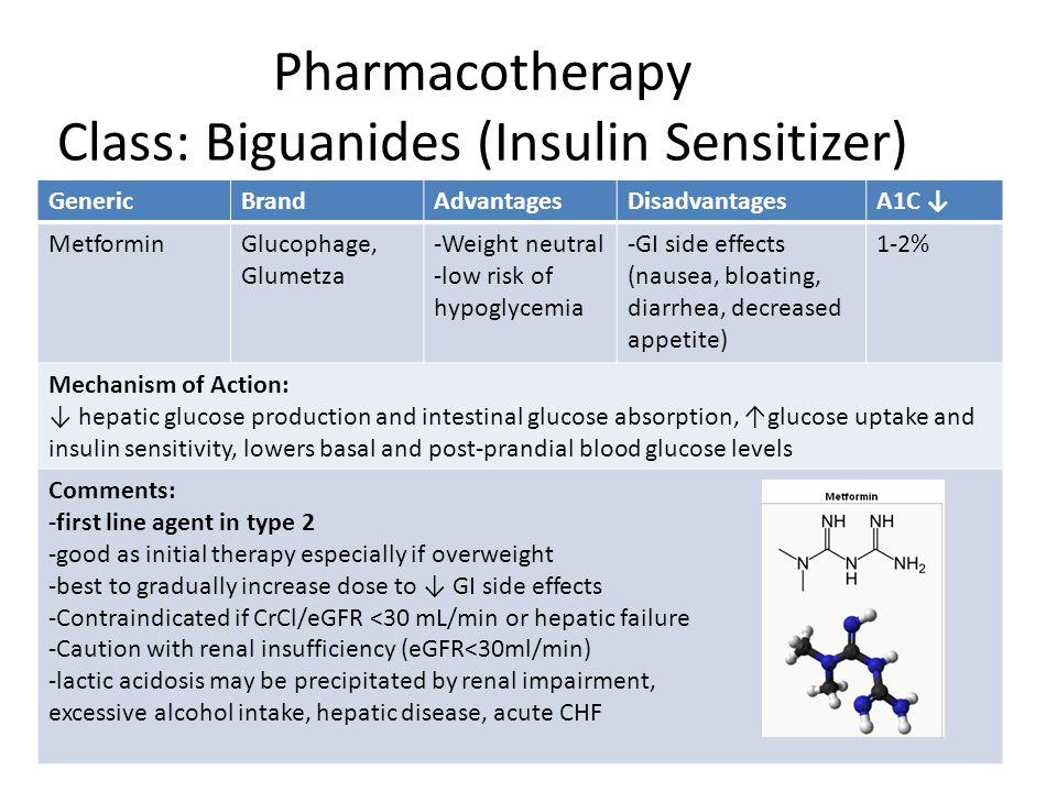 GenericBrandAdvantagesDisadvantagesA1C ↓ MetforminGlucophage, Glumetza -Weight neutral -low risk of hypoglycemia -GI side effects (nausea, bloating, d