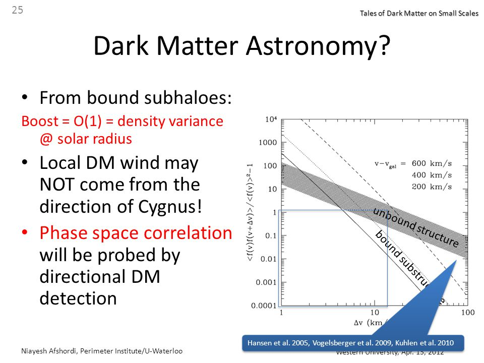 Niayesh Afshordi, Perimeter Institute/U-Waterloo Western University, Apr. 13, 2012 25 Tales of Dark Matter on Small Scales Dark Matter Astronomy? From