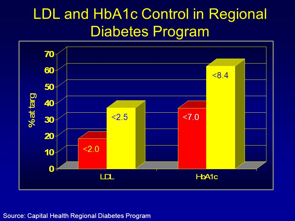 LDL and HbA1c Control in Regional Diabetes Program Source: Capital Health Regional Diabetes Program <7.0 <8.4 <2.5 <2.0