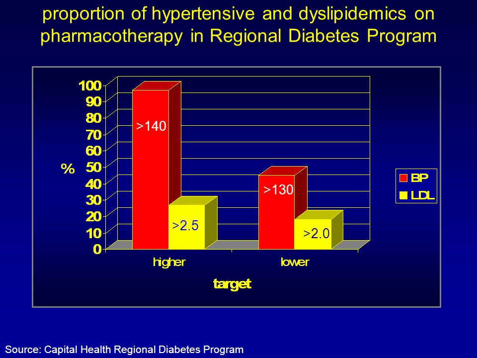proportion of hypertensive and dyslipidemics on pharmacotherapy in Regional Diabetes Program Source: Capital Health Regional Diabetes Program >130 >2.