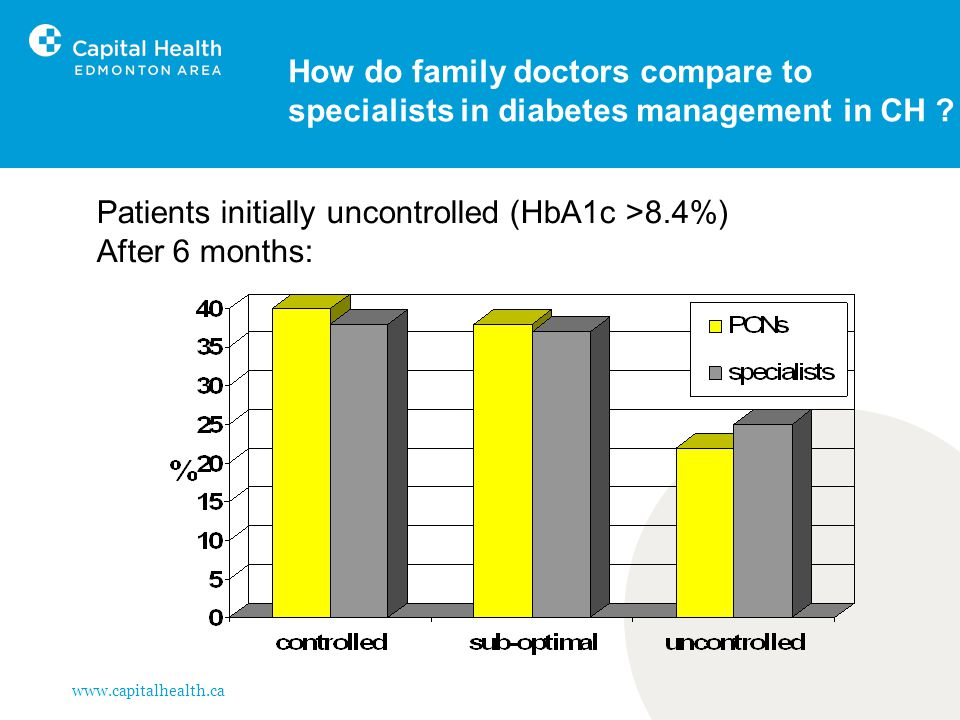 www.capitalhealth.ca How do family doctors compare to specialists in diabetes management in CH ? Patients initially uncontrolled (HbA1c >8.4%) After 6