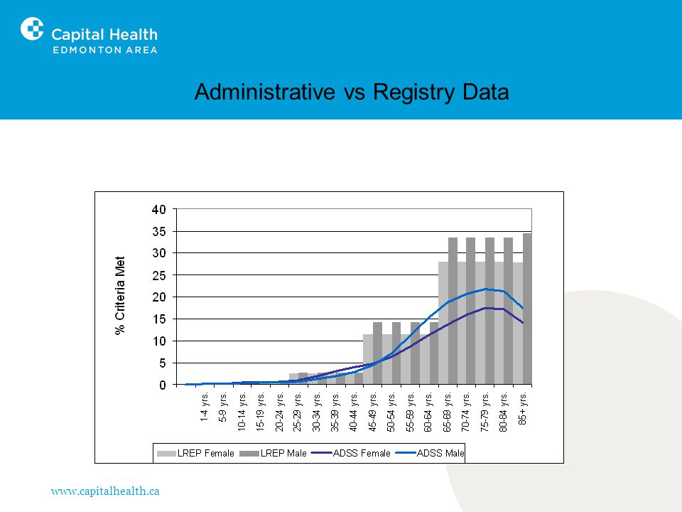 www.capitalhealth.ca Administrative vs Registry Data