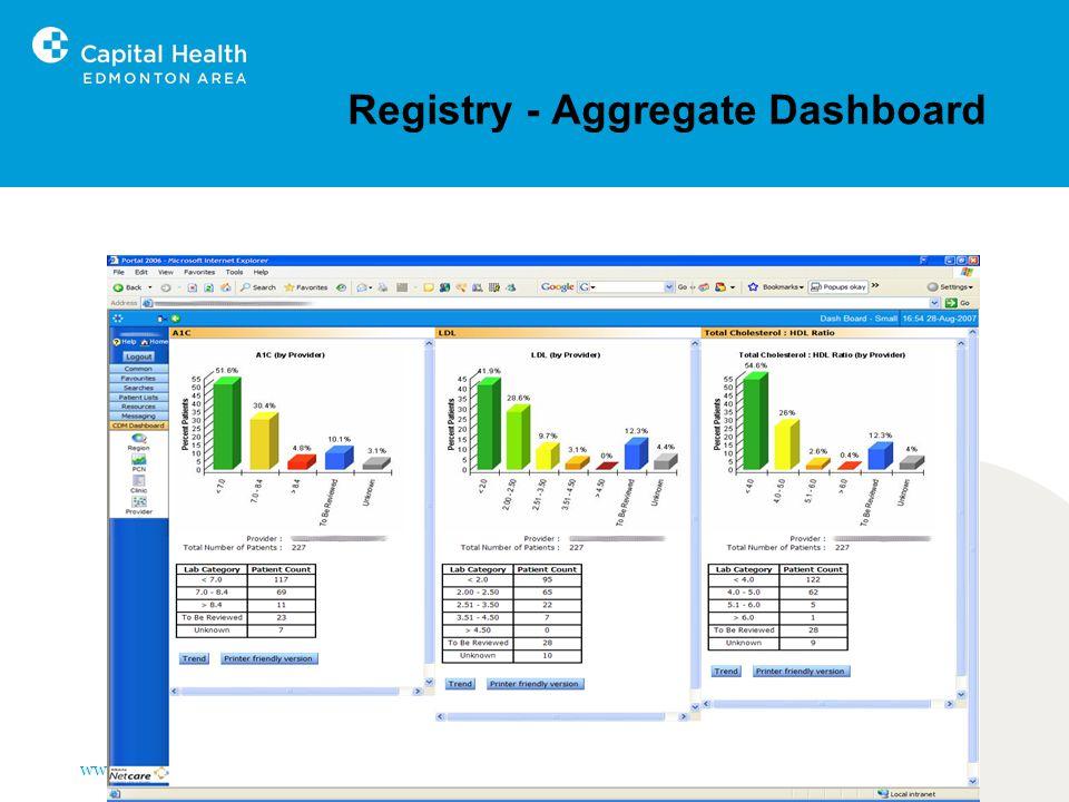 www.capitalhealth.ca Registry - Aggregate Dashboard