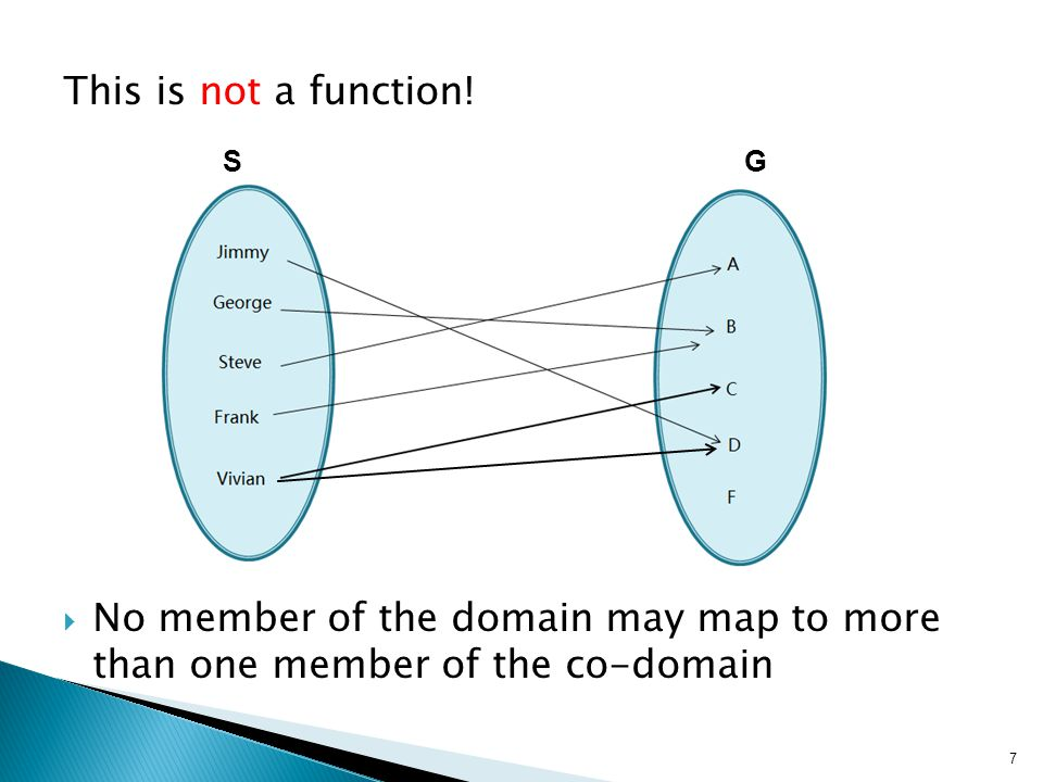 This is not a function.