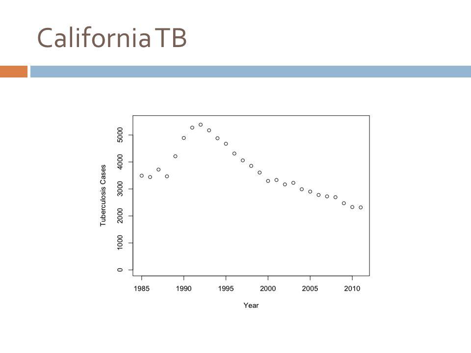 California TB