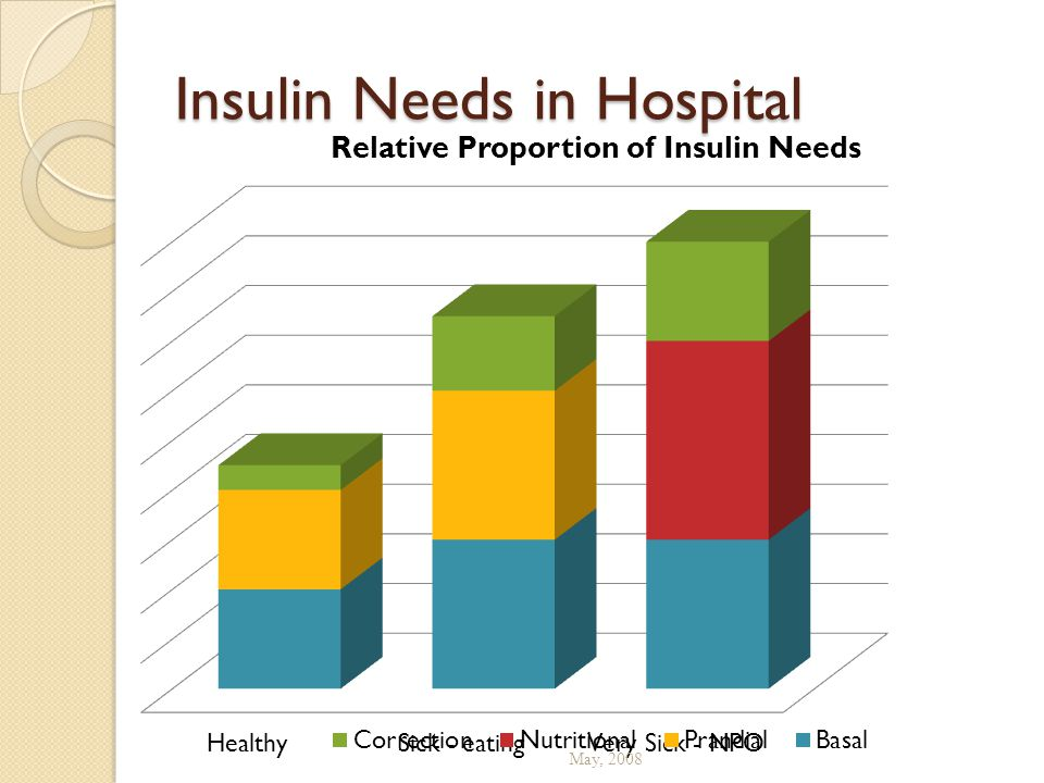 Insulin Needs in Hospital May, 2008