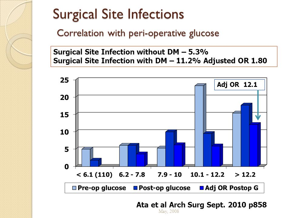 Surgical Site Infections Correlation with peri-operative glucose May, 2008 Ata et al Arch Surg Sept. 2010 p858 Surgical Site Infection without DM – 5.