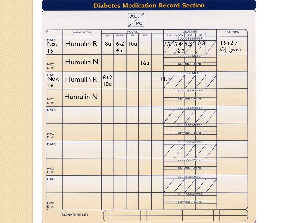 Humulin R Humulin N 7.2 5.4 9.3 2.7 8u 6-2 4u 16u 10u 10.5 16h 2.7 OJ given Humulin R Nov. 15 Nov. 16 Humulin N 8+2 10u 11.4