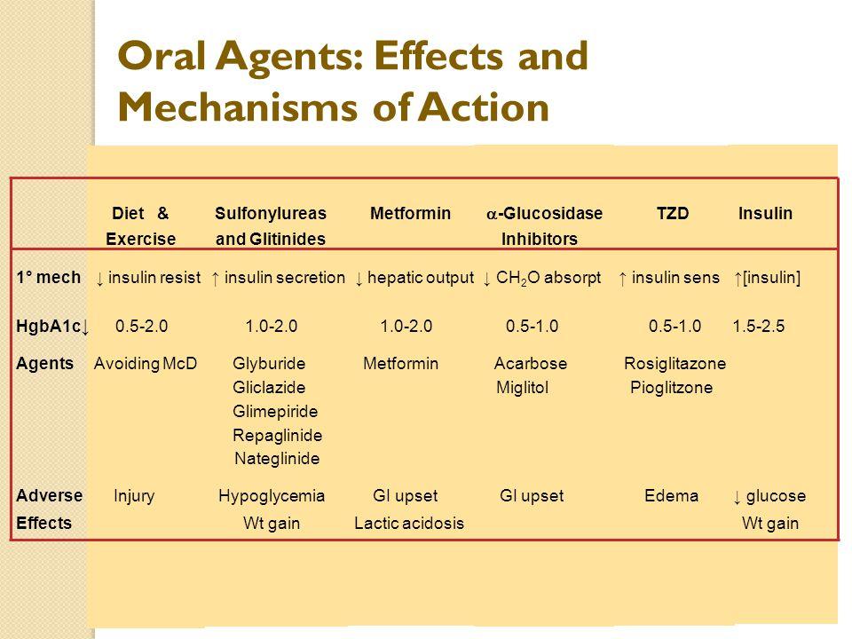 Diet & Sulfonylureas Metformin  -Glucosidase TZD Insulin Exercise and Glitinides Inhibitors 1° mech ↓ insulin resist ↑ insulin secretion ↓ hepatic ou
