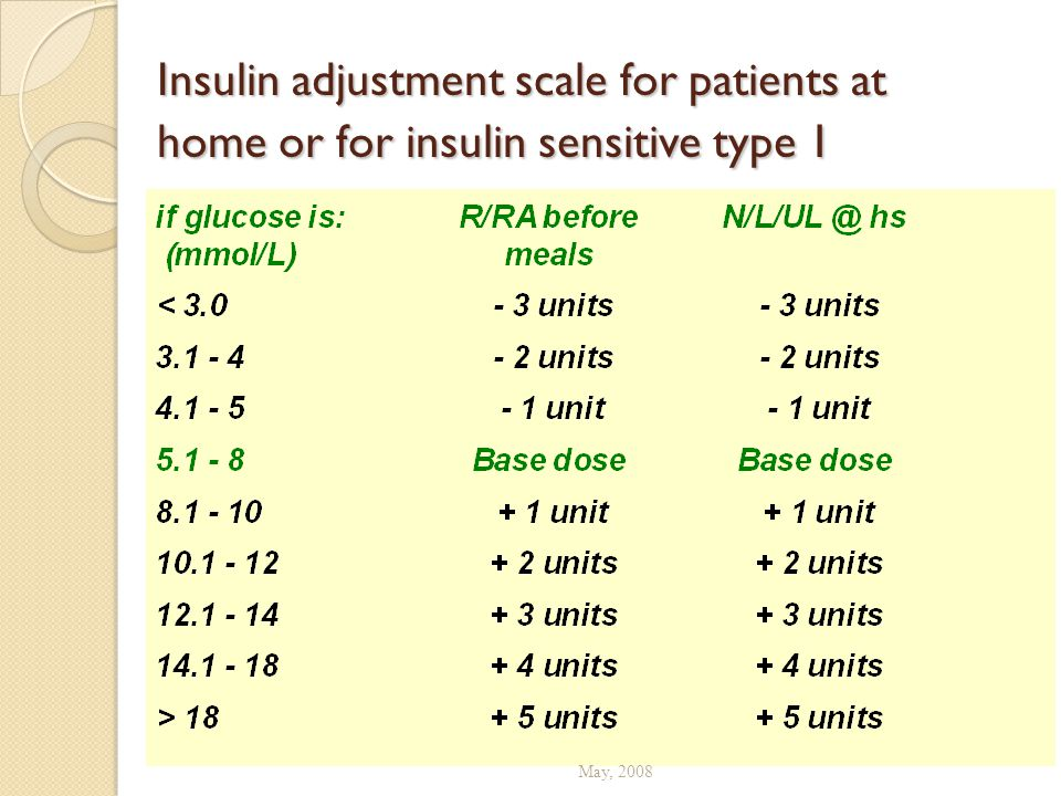 Insulin adjustment scale for patients at home or for insulin sensitive type 1 May, 2008