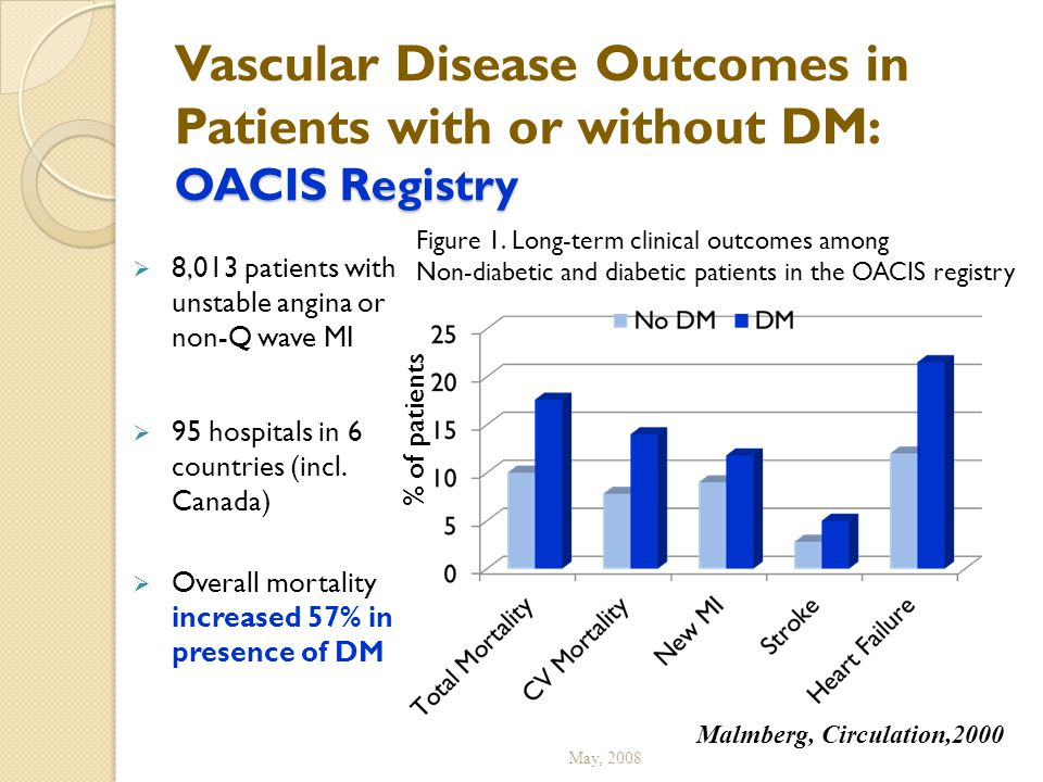 OACIS Registry Vascular Disease Outcomes in Patients with or without DM: OACIS Registry  8,013 patients with unstable angina or non-Q wave MI  95 ho