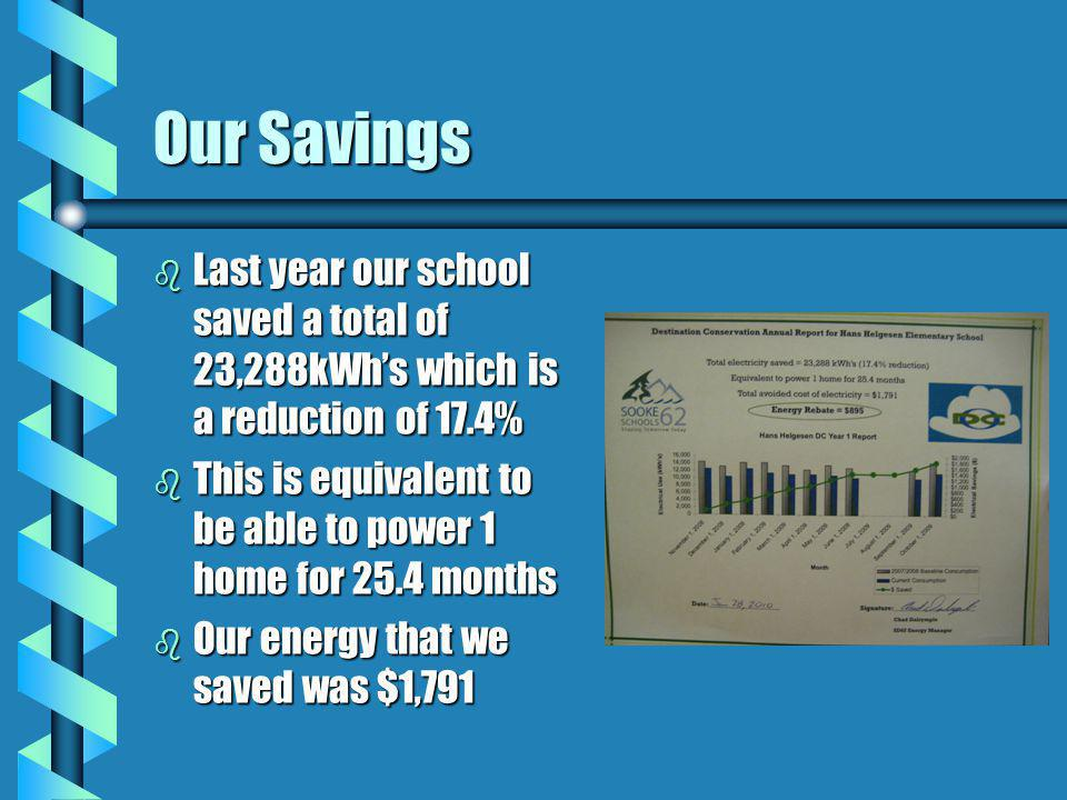 Our Savings b Last year our school saved a total of 23,288kWh's which is a reduction of 17.4% b This is equivalent to be able to power 1 home for 25.4 months b Our energy that we saved was $1,791