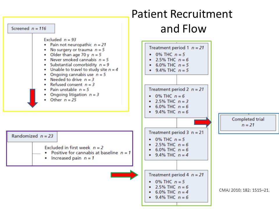 Patient Recruitment and Flow CMAJ 2010; 182: 1515–21.