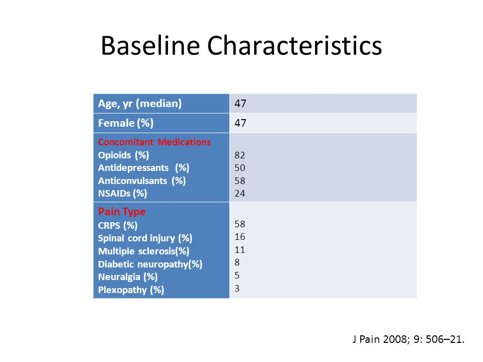 Baseline Characteristics Age, yr (median)47 Female (%)47 Concomitant Medications Opioids (%) Antidepressants (%) Anticonvulsants (%) NSAIDs (%) 82 50 58 24 Pain Type CRPS (%) Spinal cord injury (%) Multiple sclerosis(%) Diabetic neuropathy(%) Neuralgia (%) Plexopathy (%) 58 16 11 8 5 3 J Pain 2008; 9: 506–21.