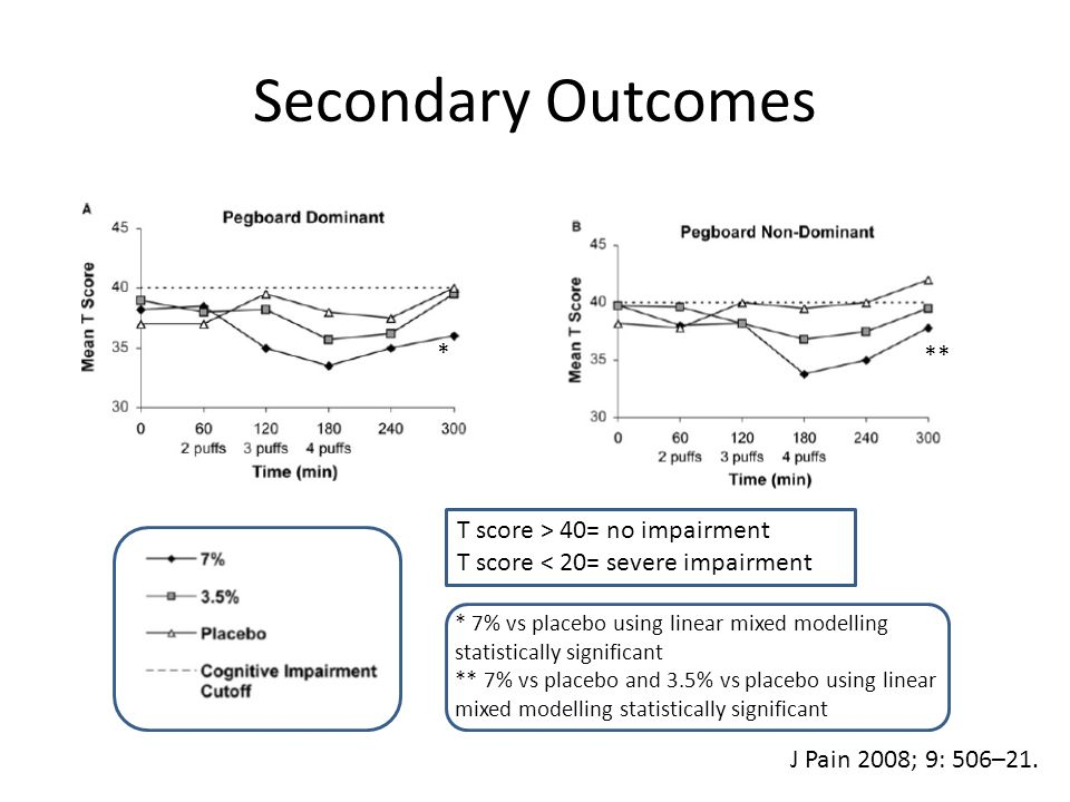 Secondary Outcomes T score > 40= no impairment T score < 20= severe impairment J Pain 2008; 9: 506–21.