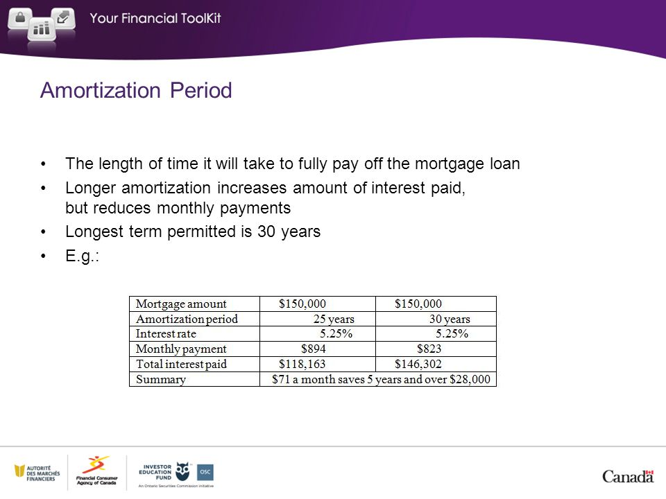 Amortization Period The length of time it will take to fully pay off the mortgage loan Longer amortization increases amount of interest paid, but reduces monthly payments Longest term permitted is 30 years E.g.: