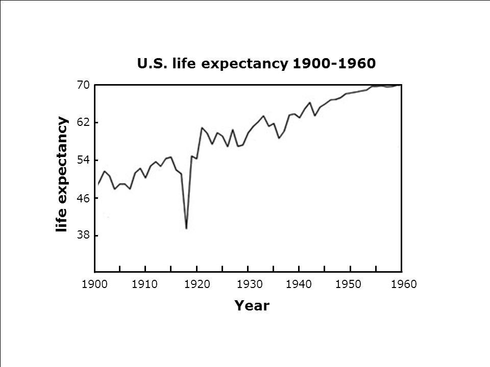 1900 191019201930194019501960 Year life expectancy 38 46 54 62 70 U.S. life expectancy 1900-1960