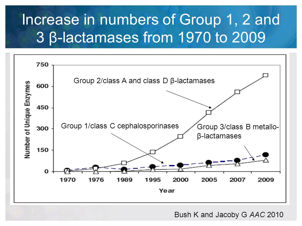 Increase in numbers of Group 1, 2 and 3 β-lactamases from 1970 to 2009 Group 1/class C cephalosporinases Group 2/class A and class D β-lactamases Grou