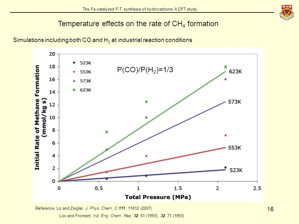 16 The Fe-catalyzed F-T synthesis of hydrocarbons: A DFT study Temperature effects on the rate of CH 4 formation Reference: Lo and Ziegler, J.