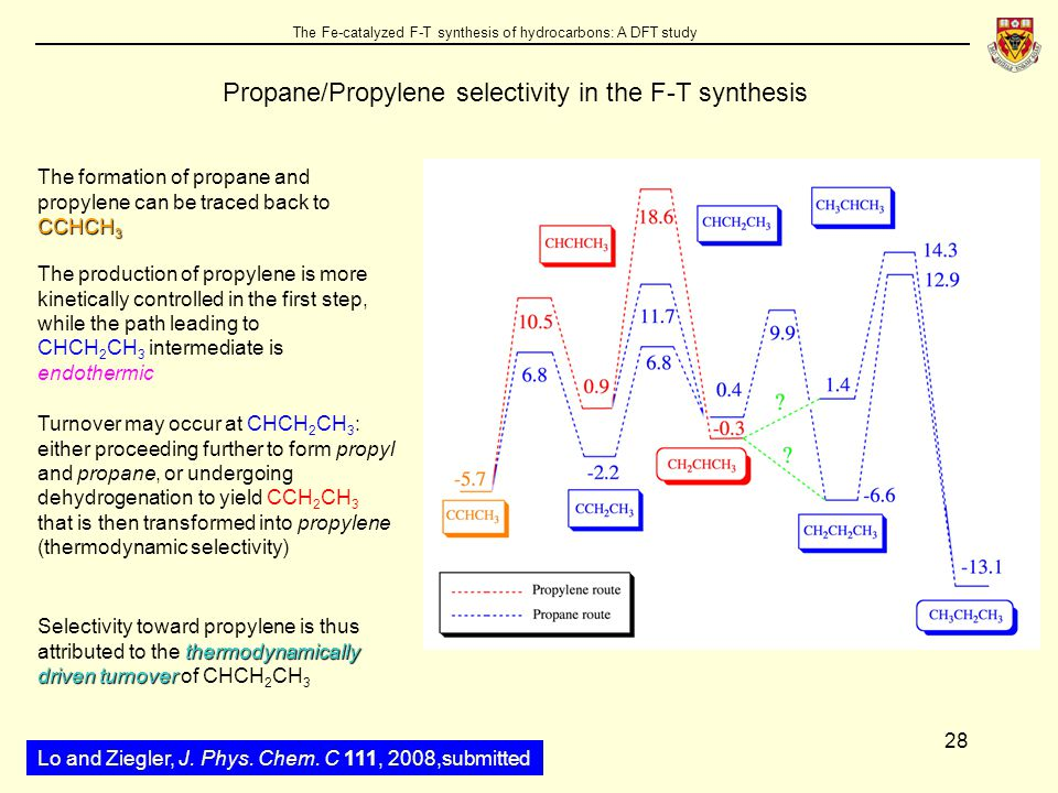 28 The Fe-catalyzed F-T synthesis of hydrocarbons: A DFT study Propane/Propylene selectivity in the F-T synthesis CCHCH 3 The formation of propane and propylene can be traced back to CCHCH 3 The production of propylene is more kinetically controlled in the first step, while the path leading to CHCH 2 CH 3 intermediate is endothermic Turnover may occur at CHCH 2 CH 3 : either proceeding further to form propyl and propane, or undergoing dehydrogenation to yield CCH 2 CH 3 that is then transformed into propylene (thermodynamic selectivity) thermodynamically driven turnover Selectivity toward propylene is thus attributed to the thermodynamically driven turnover of CHCH 2 CH 3 Lo and Ziegler, J.