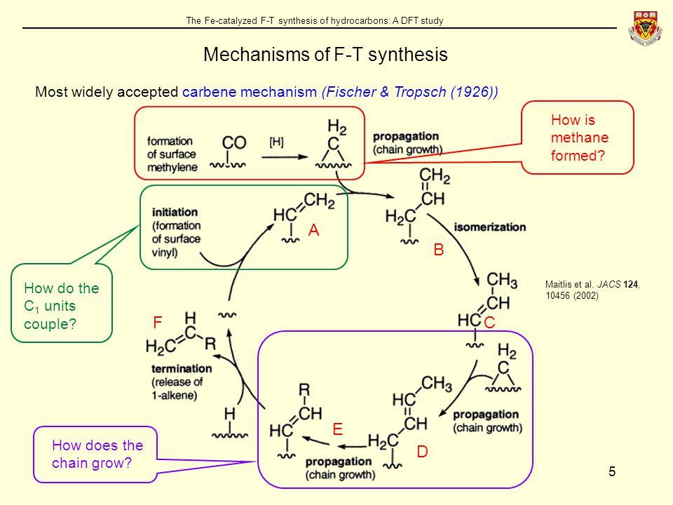 5 The Fe-catalyzed F-T synthesis of hydrocarbons: A DFT study Mechanisms of F-T synthesis Most widely accepted carbene mechanism (Fischer & Tropsch (1926)) How is methane formed.