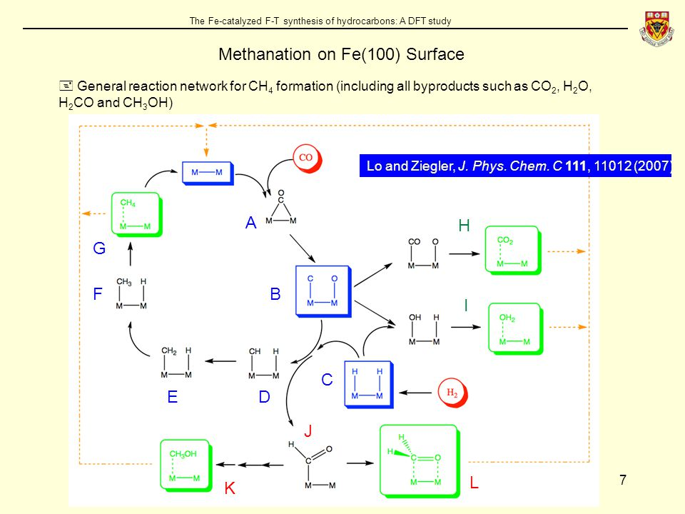 7 The Fe-catalyzed F-T synthesis of hydrocarbons: A DFT study Methanation on Fe(100) Surface  General reaction network for CH 4 formation (including all byproducts such as CO 2, H 2 O, H 2 CO and CH 3 OH) A B C DE F G H I J K L Lo and Ziegler, J.