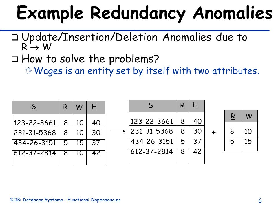 421B: Database Systems - Functional Dependencies 6 Example Redundancy Anomalies q Update/Insertion/Deletion Anomalies due to R  W q How to solve the problems.