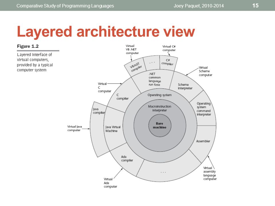 Layered architecture view Joey Paquet, 2010-2014 15 Comparative Study of Programming Languages