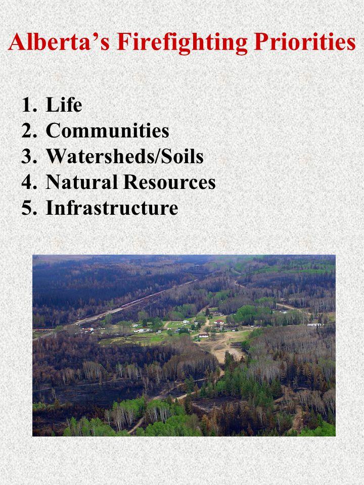 Alberta's Firefighting Priorities 1.Life 2.Communities 3.Watersheds/Soils 4.Natural Resources 5.Infrastructure