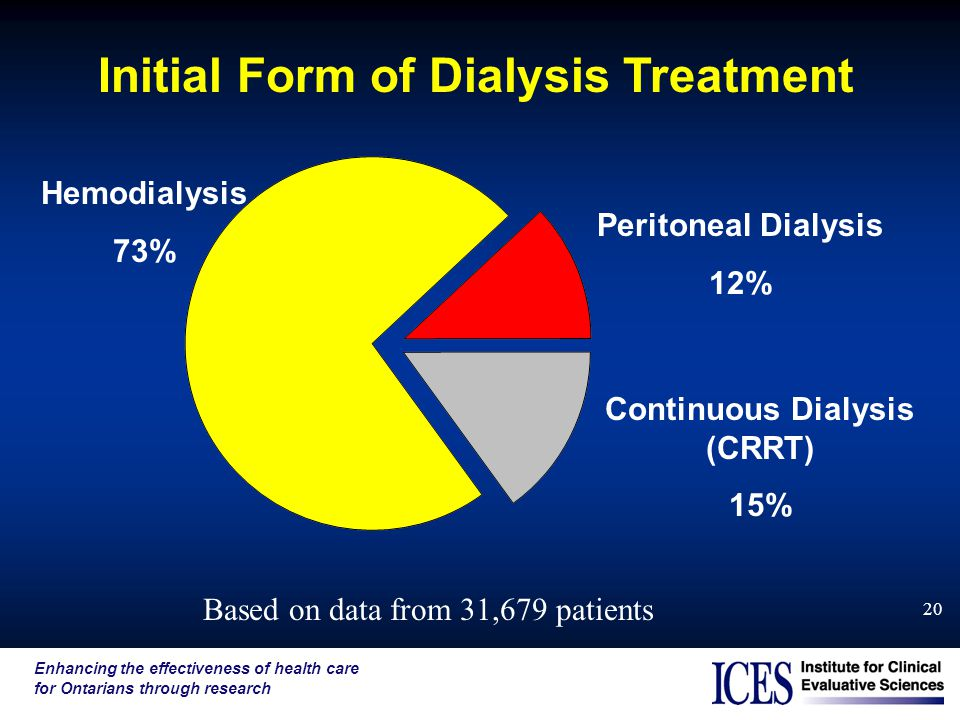 Enhancing the effectiveness of health care for Ontarians through research 20 Initial Form of Dialysis Treatment Based on data from 31,679 patients Hem