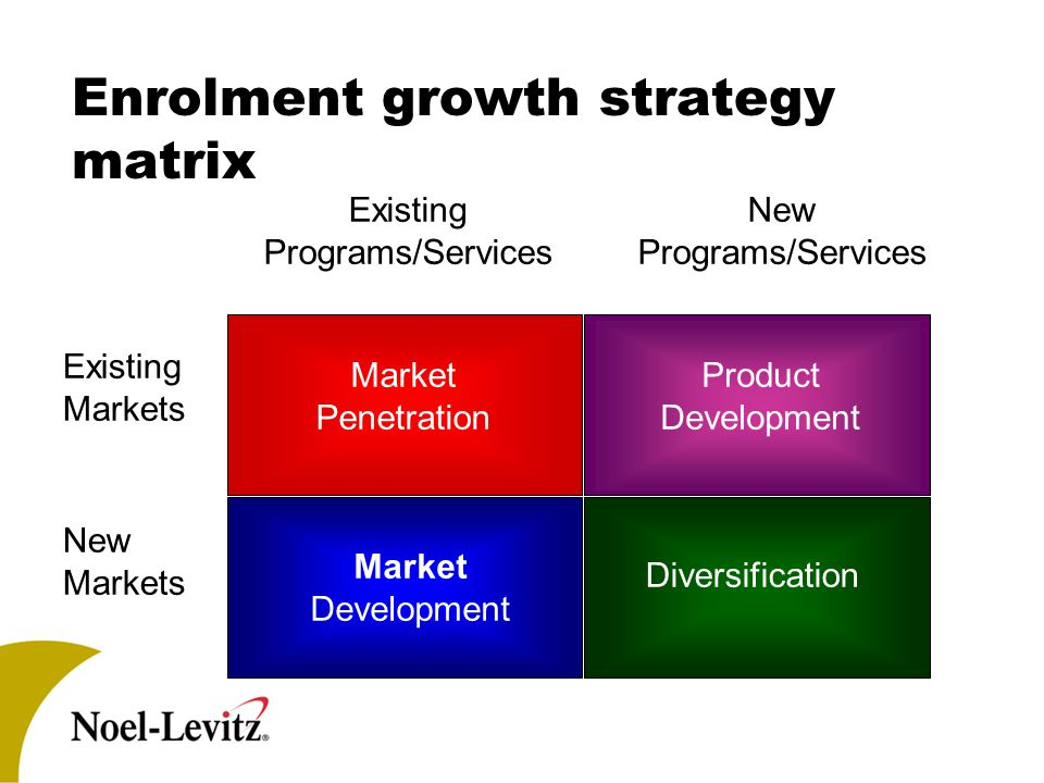 Existing Programs/Services New Programs/Services Existing Markets New Markets Market Penetration Product Development Diversification Market Developmen