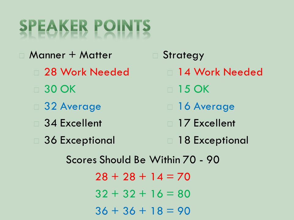  Manner + Matter  28 Work Needed  30 OK  32 Average  34 Excellent  36 Exceptional  Strategy  14 Work Needed  15 OK  16 Average  17 Excellent  18 Exceptional Scores Should Be Within = = = 90