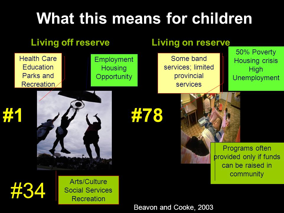 What this means for children Health Care Education Parks and Recreation Employment Housing Opportunity Arts/Culture Social Services Recreation Some band services; limited provincial services 50% Poverty Housing crisis High Unemployment Programs often provided only if funds can be raised in community Living off reserveLiving on reserve #1#78 #34 Beavon and Cooke, 2003