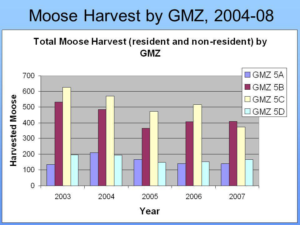 Moose Harvest by GMZ, 2004-08