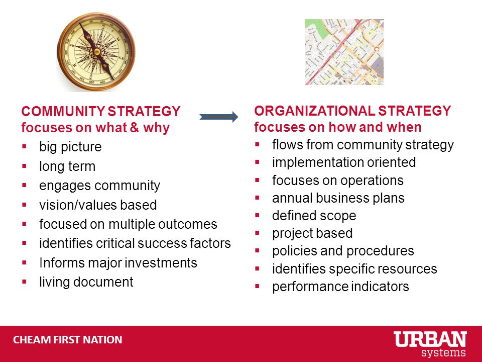CHEAM FIRST NATION COMMUNITY STRATEGY focuses on what & why  big picture  long term  engages community  vision/values based  focused on multiple outcomes  identifies critical success factors  Informs major investments  living document ORGANIZATIONAL STRATEGY focuses on how and when  flows from community strategy  implementation oriented  focuses on operations  annual business plans  defined scope  project based  policies and procedures  identifies specific resources  performance indicators