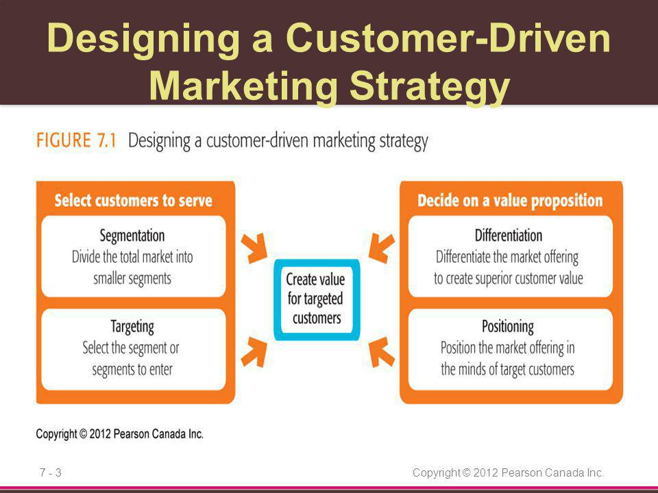 Copyright © 2012 Pearson Canada Inc.7 - 24 Communicating and Delivering the Position All marketing-mix efforts must support the positioning strategy Companies must monitor and adapt the position over time –Required to match changes in consumer needs and competitors' strategies
