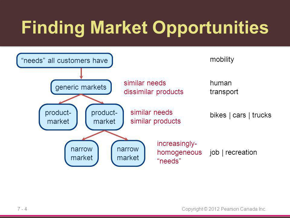 Copyright © 2012 Pearson Canada Inc.7 - 5 product- market product- market Finding Market Opportunities needs all customers have generic markets narrow market narrow market transportation riders exercisers off-road adventurers environmentalists socializers disaggregating