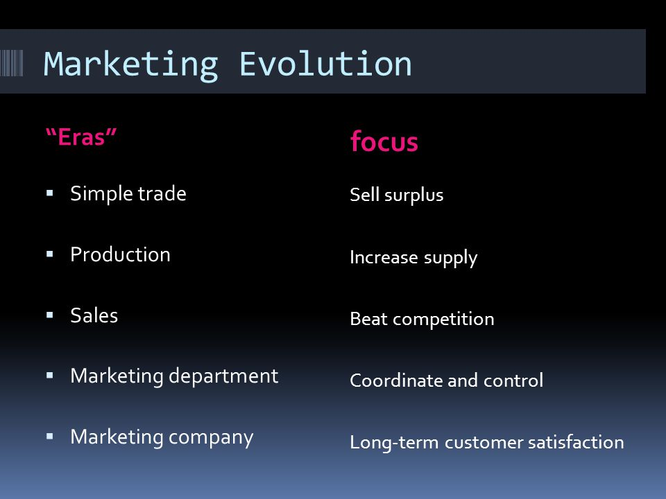 Marketing Evolution Eras focus  Simple trade  Production  Sales  Marketing department  Marketing company Sell surplus Increase supply Beat competition Coordinate and control Long-term customer satisfaction