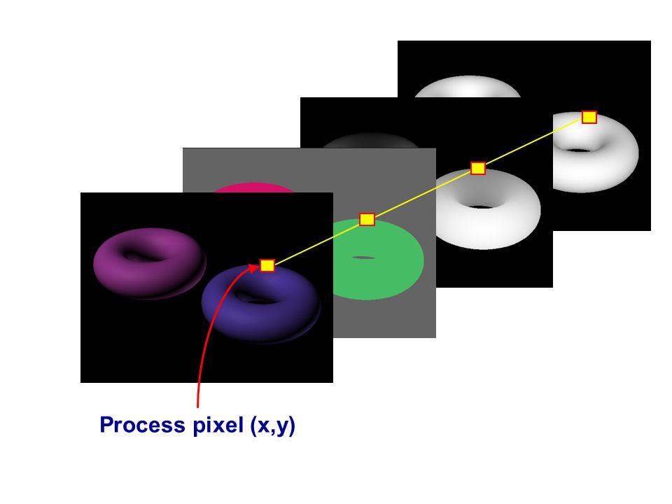 Process pixel (x,y)