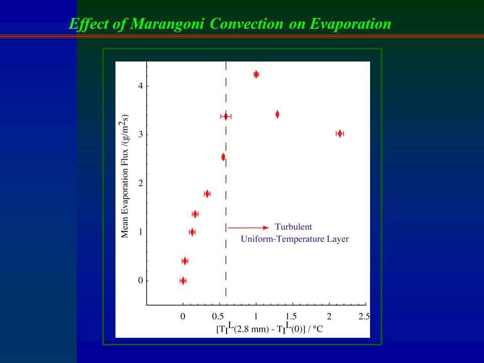 Effect of Marangoni Convection on Evaporation