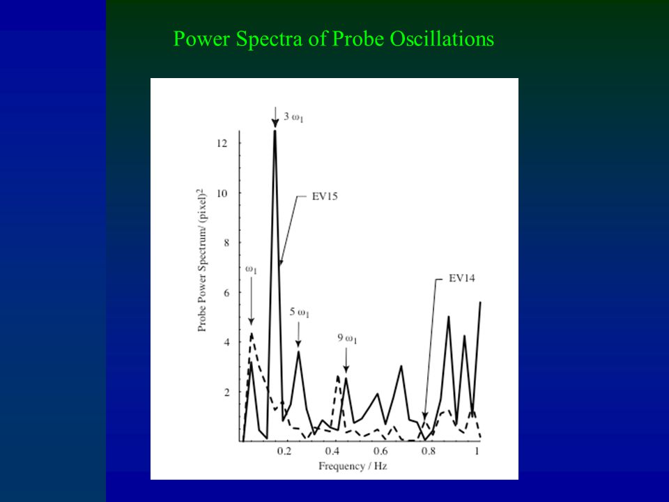 Power Spectra of Probe Oscillations