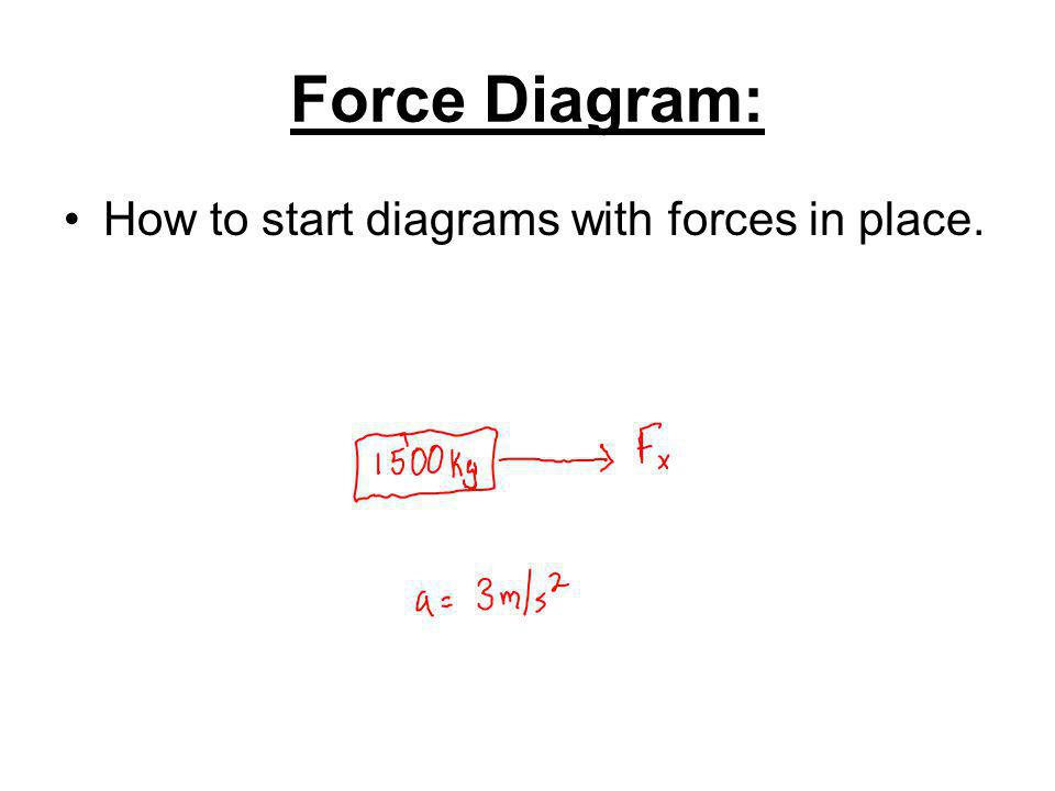 Force Diagram: How to start diagrams with forces in place.