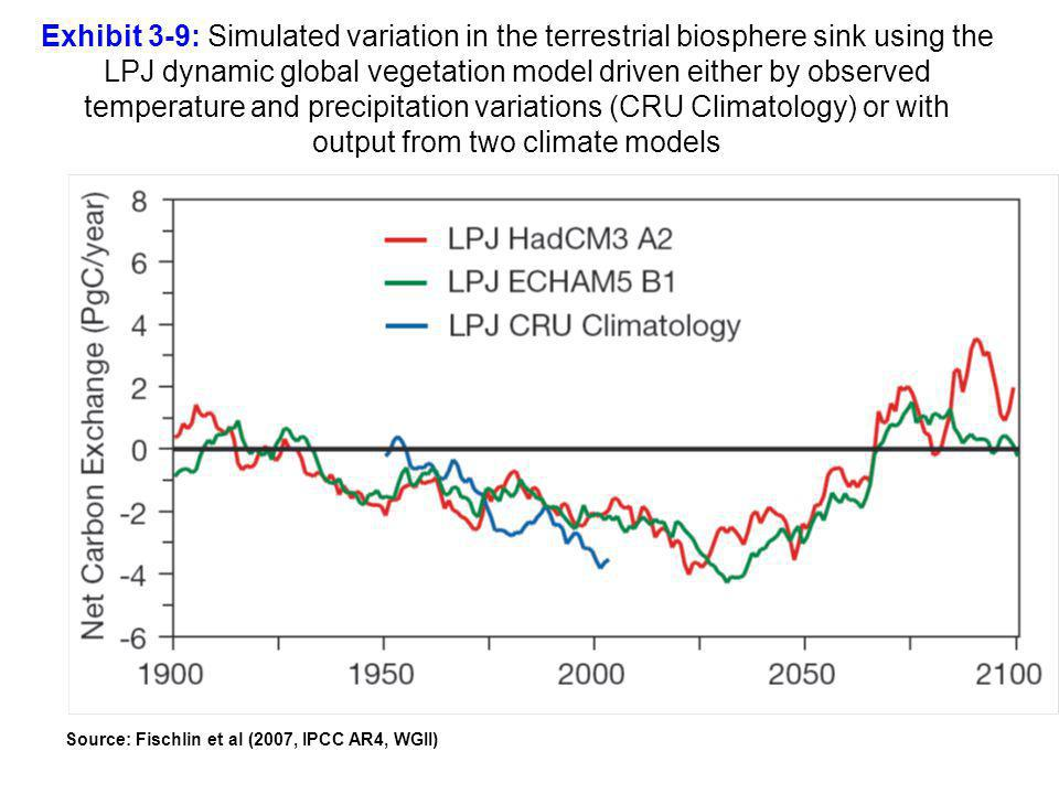 Exhibit 3-9: Simulated variation in the terrestrial biosphere sink using the LPJ dynamic global vegetation model driven either by observed temperature and precipitation variations (CRU Climatology) or with output from two climate models Source: Fischlin et al (2007, IPCC AR4, WGII)