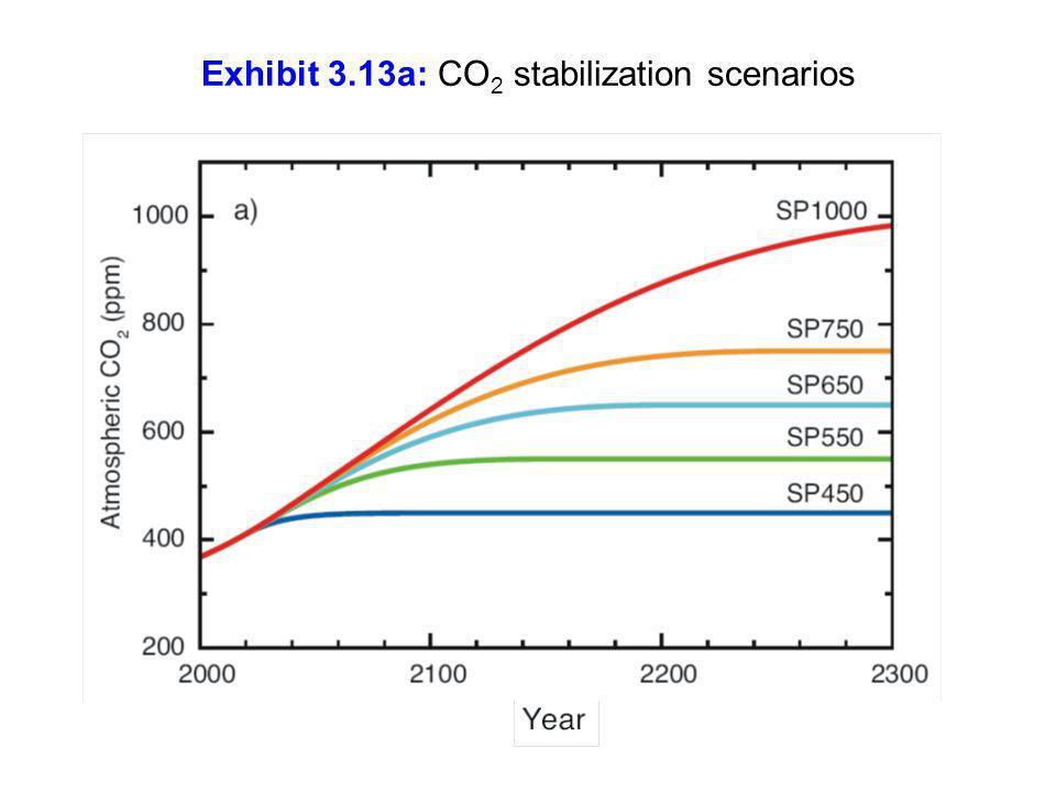 Exhibit 3.13a: CO 2 stabilization scenarios