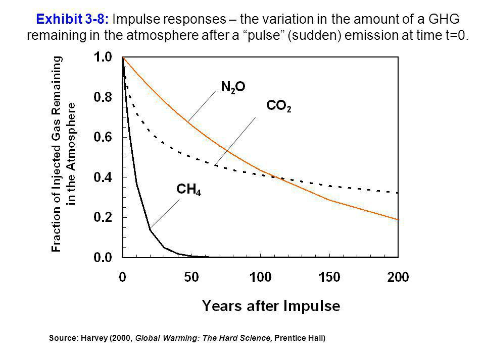 Exhibit 3-8: Impulse responses – the variation in the amount of a GHG remaining in the atmosphere after a pulse (sudden) emission at time t=0.