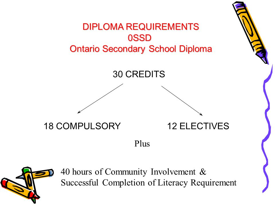 DIPLOMA REQUIREMENTS 0SSD Ontario Secondary School Diploma 30 CREDITS 18 COMPULSORY12 ELECTIVES Plus 40 hours of Community Involvement & Successful Co