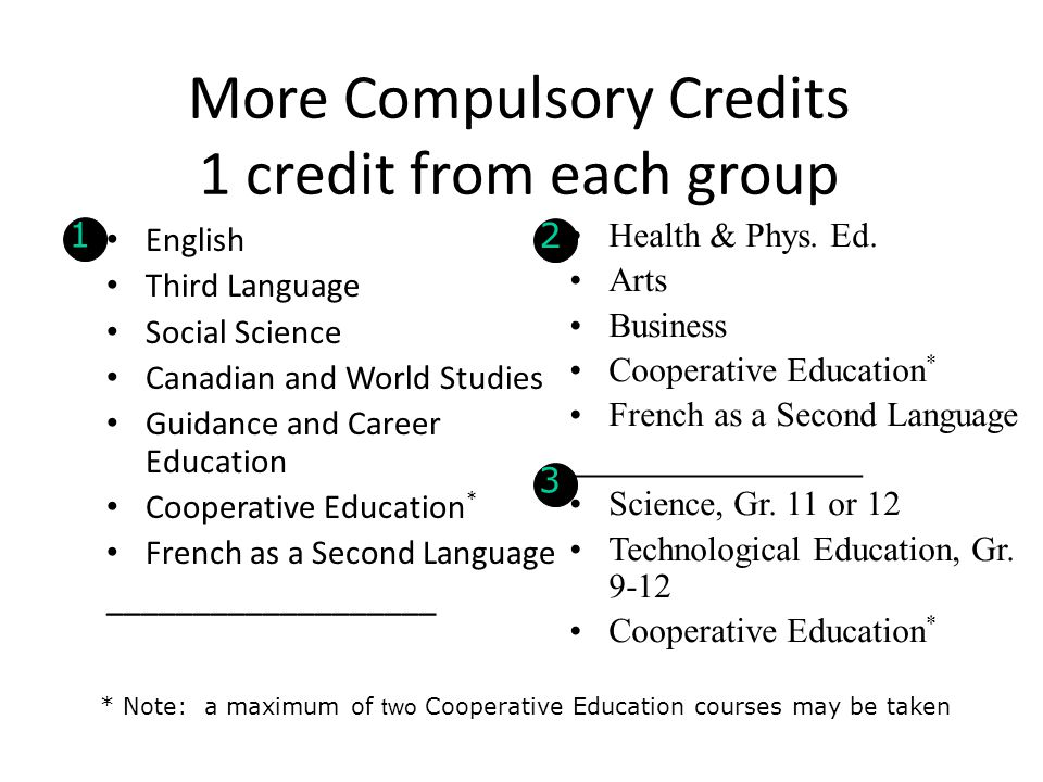 More Compulsory Credits 1 credit from each group English Third Language Social Science Canadian and World Studies Guidance and Career Education Cooper