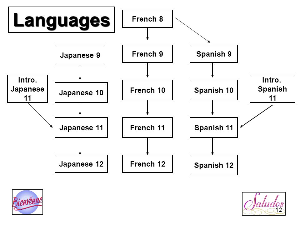 Languages French 8 Spanish 9French 9 Japanese 9 Japanese 10 Spanish 10French 10 Intro.