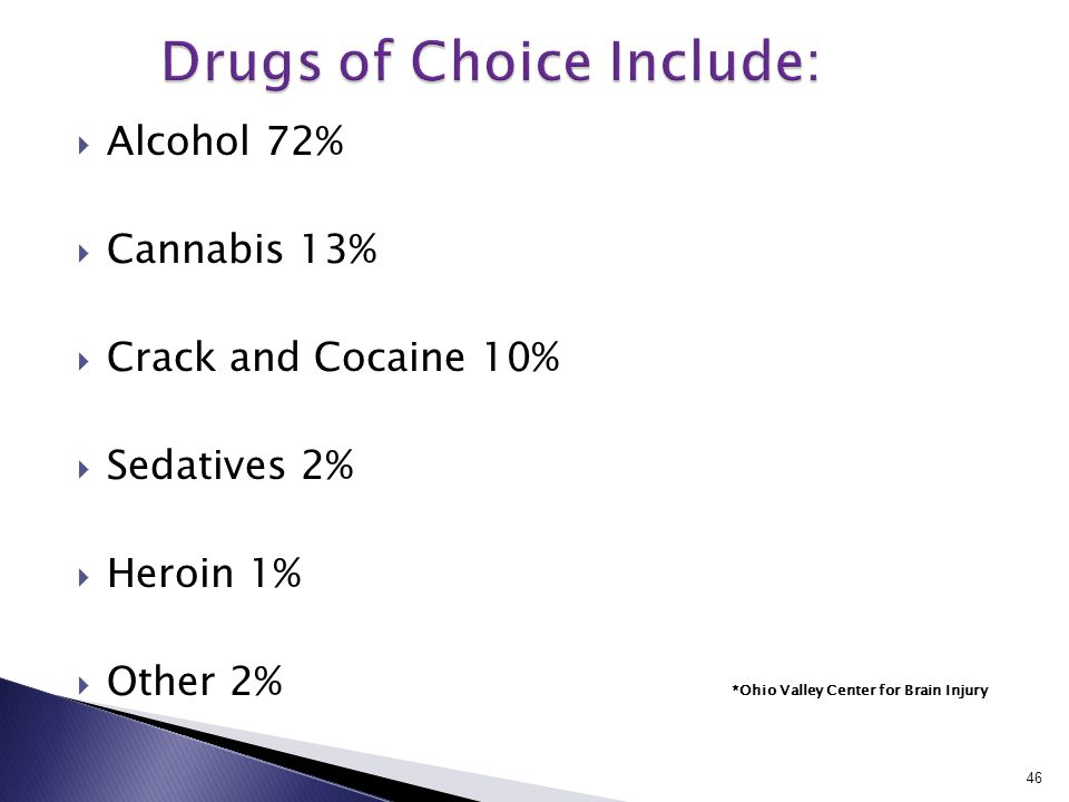  Alcohol 72%  Cannabis 13%  Crack and Cocaine 10%  Sedatives 2%  Heroin 1%  Other 2% *Ohio Valley Center for Brain Injury 46